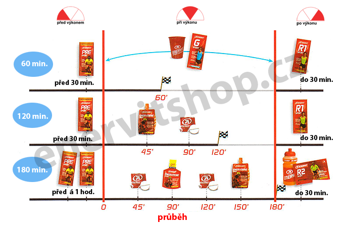 3-Diagram dopňování energie