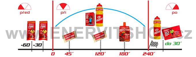 1-Diagram dopňování energie